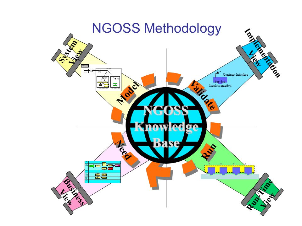 NGOSS Methodology System View Implementation ViewNGOSSKnowledgeBase Need Model Validate Run Business View Contract Interface Service Implementation Ru