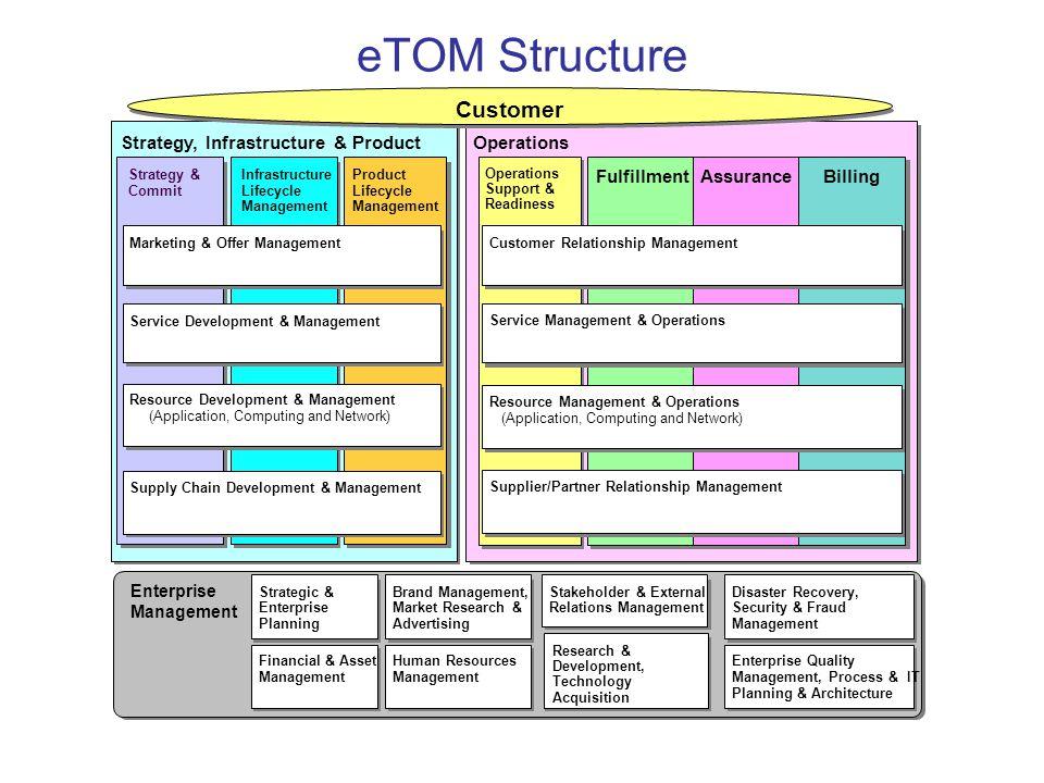 eTOM Structure Operations FulfillmentAssuranceBilling Operations Support & Readiness Customer Relationship Management Service Management & Operations