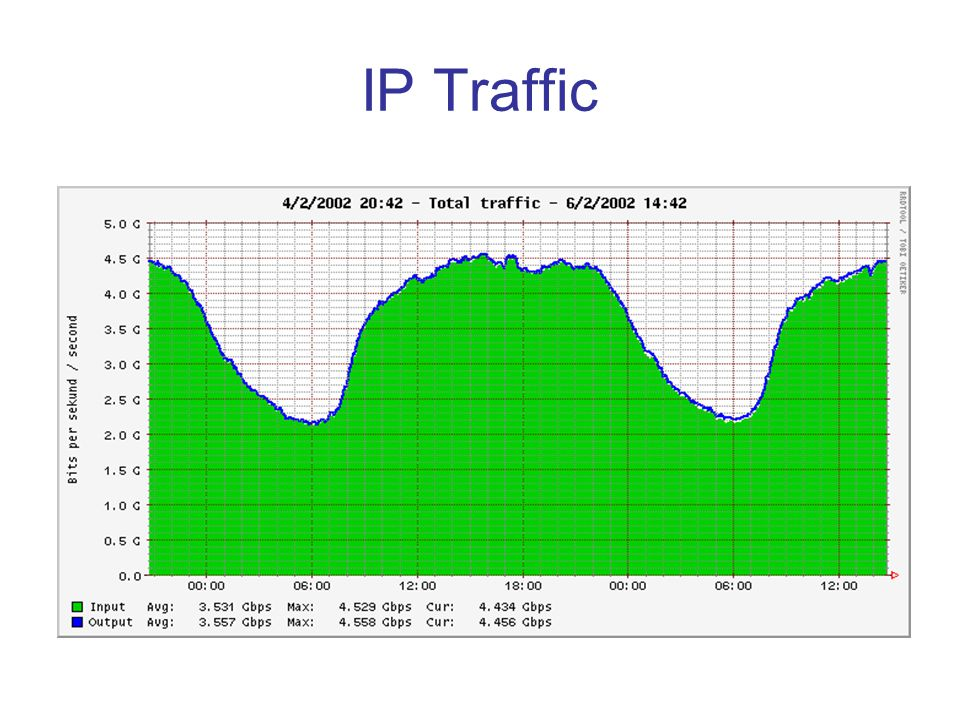 IP Traffic