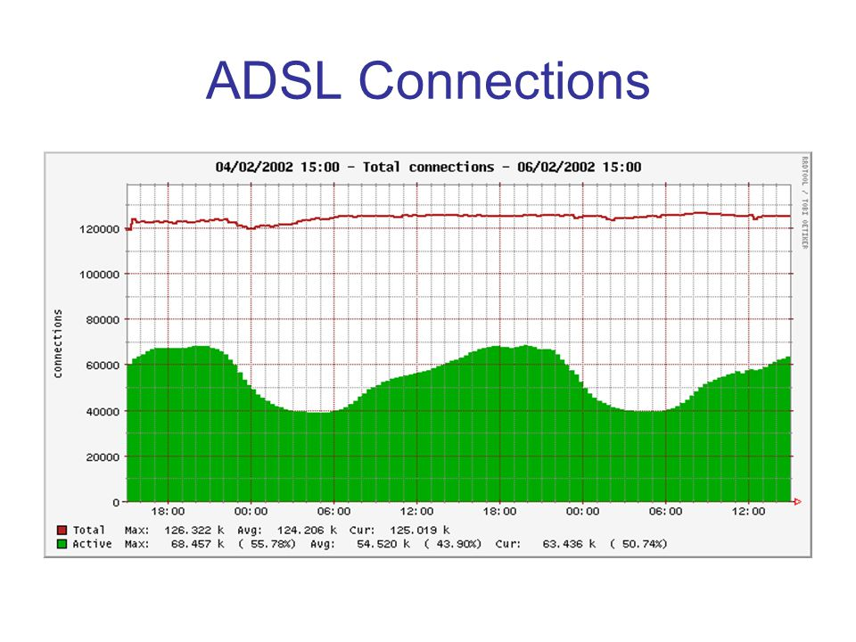 ADSL Connections