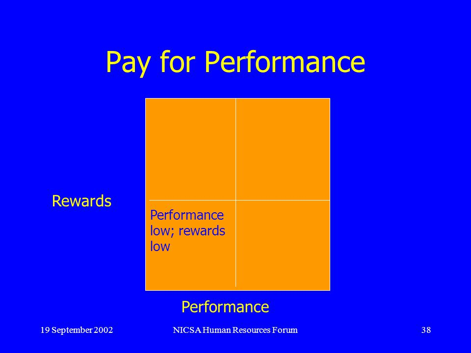 19 September 2002NICSA Human Resources Forum38 Pay for Performance Rewards Performance Performance low; rewards low