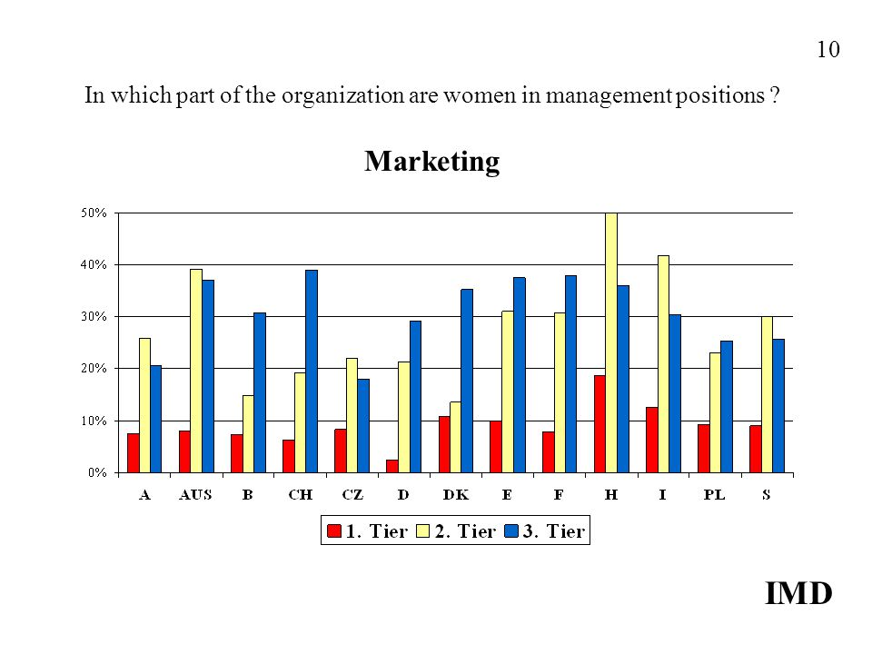In which part of the organization are women in management positions Marketing IMD 10