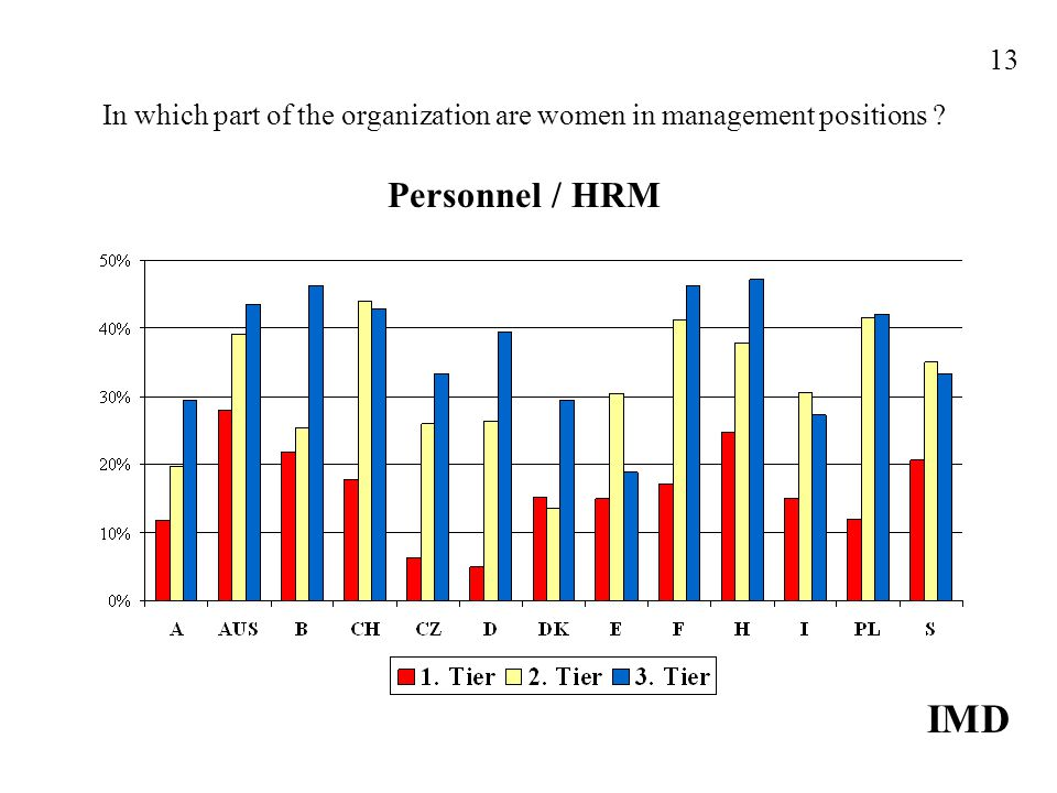 In which part of the organization are women in management positions ? Personnel / HRM IMD 13