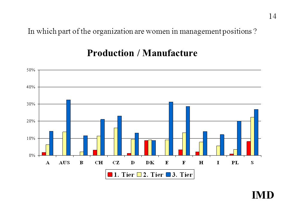 In which part of the organization are women in management positions ? Production / Manufacture IMD 14