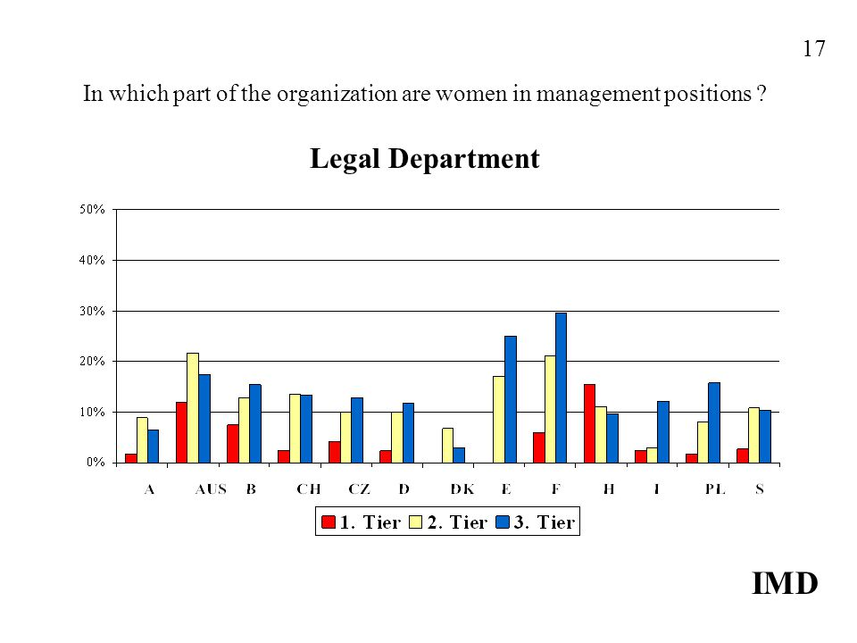 In which part of the organization are women in management positions Legal Department IMD 17