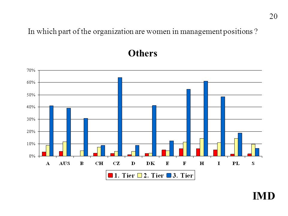 In which part of the organization are women in management positions Others IMD 20