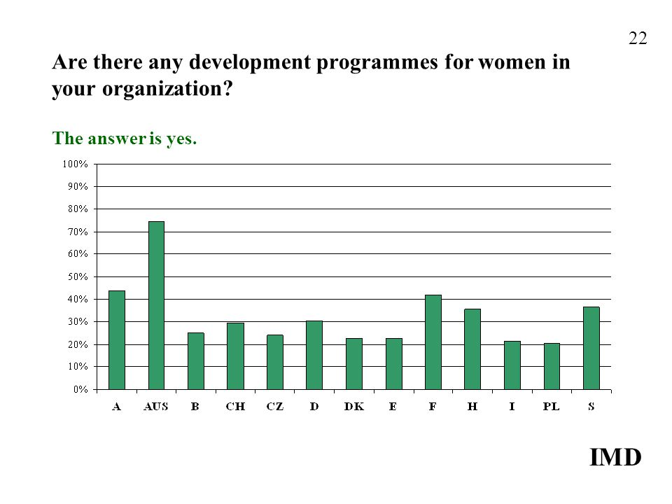Are there any development programmes for women in your organization The answer is yes. IMD 22
