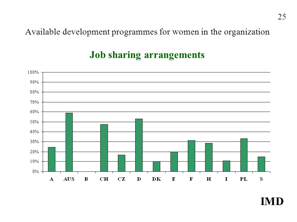 Available development programmes for women in the organization Job sharing arrangements IMD 25