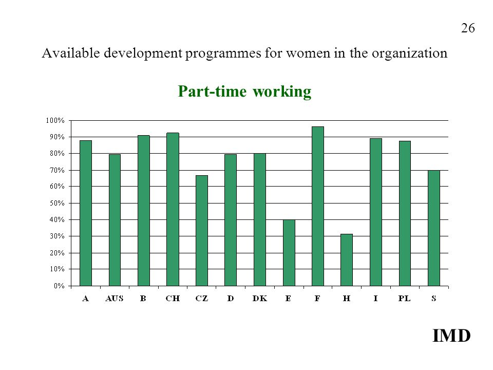 Available development programmes for women in the organization Part-time working IMD 26