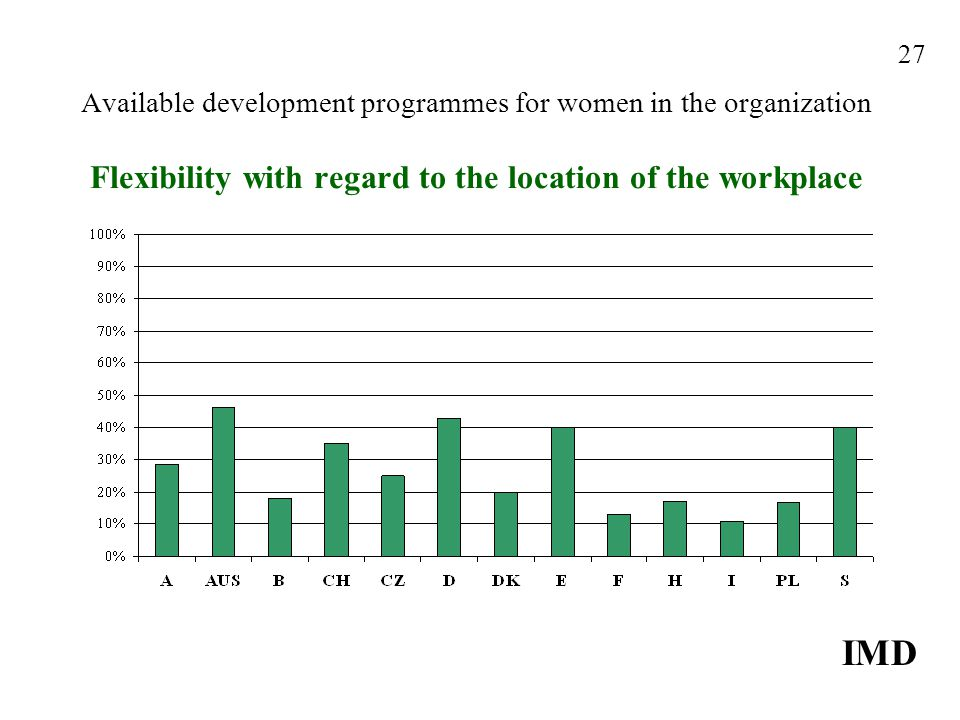 Available development programmes for women in the organization Flexibility with regard to the location of the workplace IMD 27