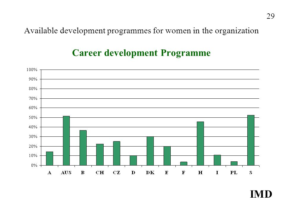 Available development programmes for women in the organization Career development Programme IMD 29