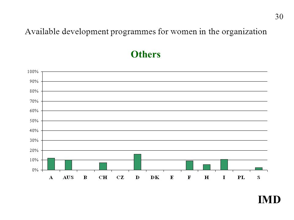 Available development programmes for women in the organization Others IMD 30