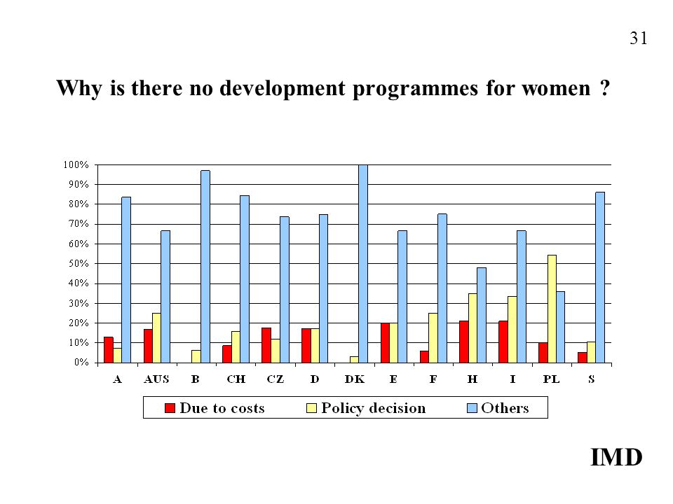 Why is there no development programmes for women IMD 31