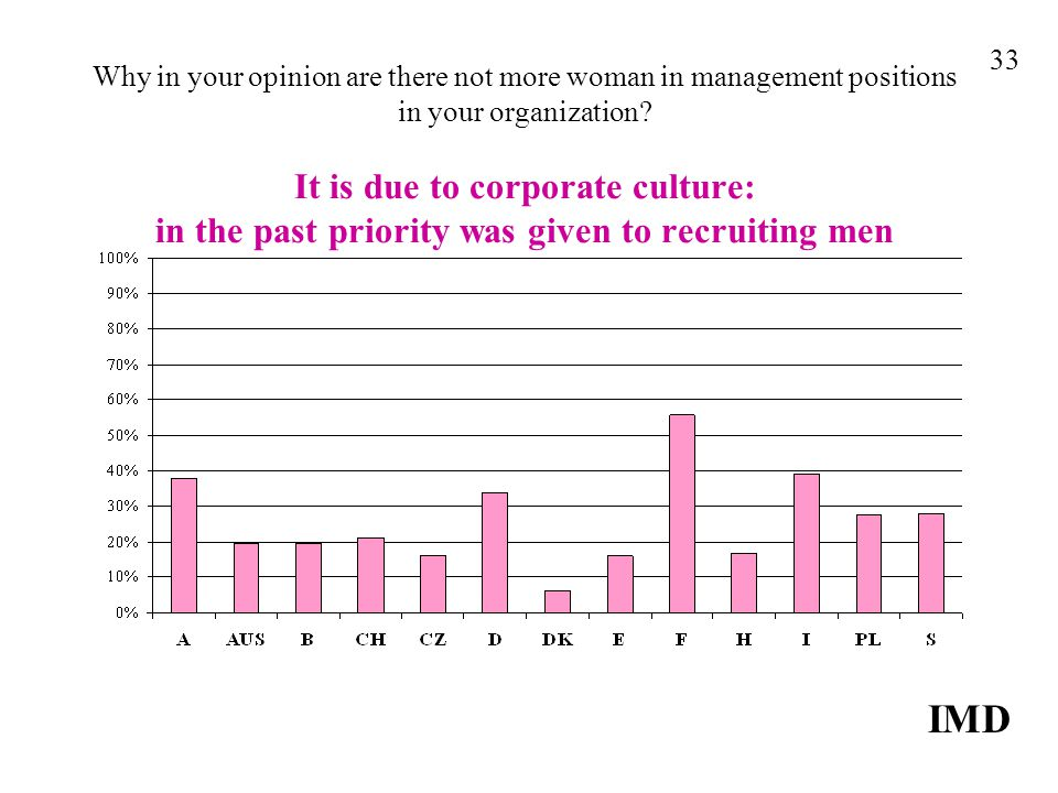 Why in your opinion are there not more woman in management positions in your organization? It is due to corporate culture: in the past priority was gi