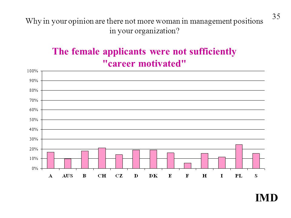 Why in your opinion are there not more woman in management positions in your organization.