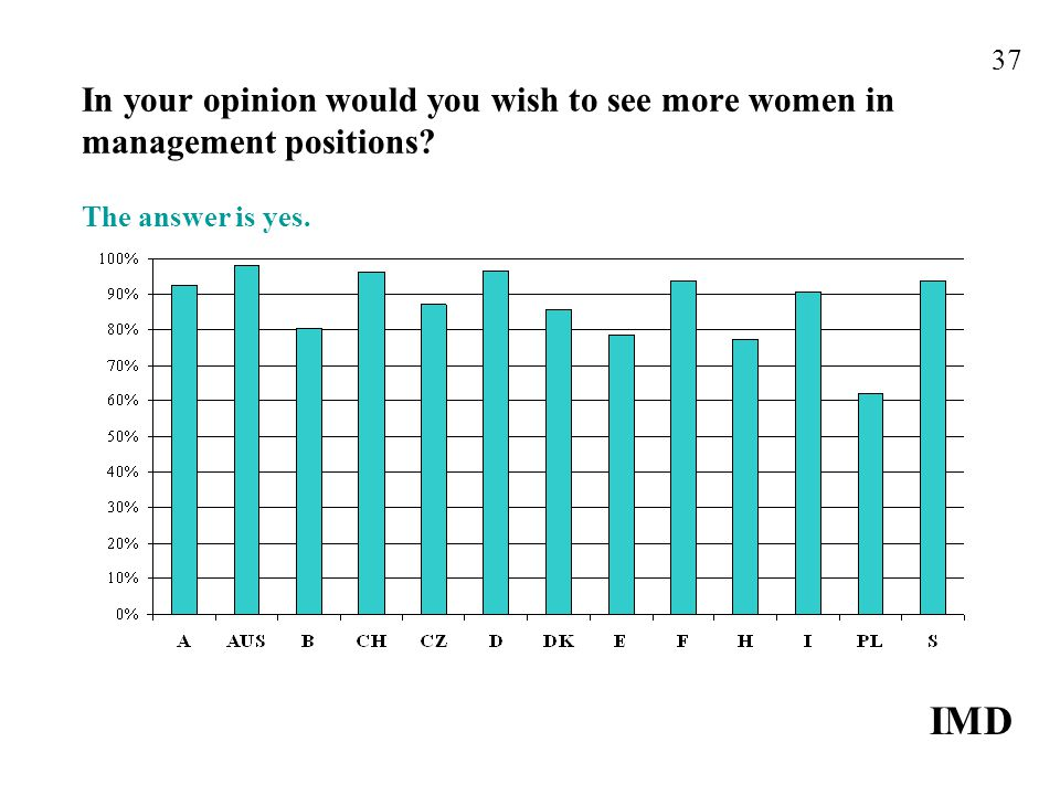 In your opinion would you wish to see more women in management positions The answer is yes. IMD 37