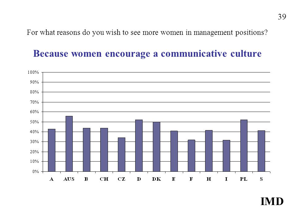 For what reasons do you wish to see more women in management positions.