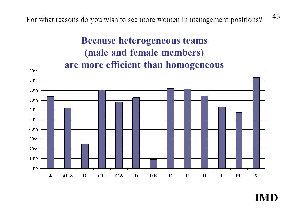 For what reasons do you wish to see more women in management positions? Because heterogeneous teams (male and female members) are more efficient than