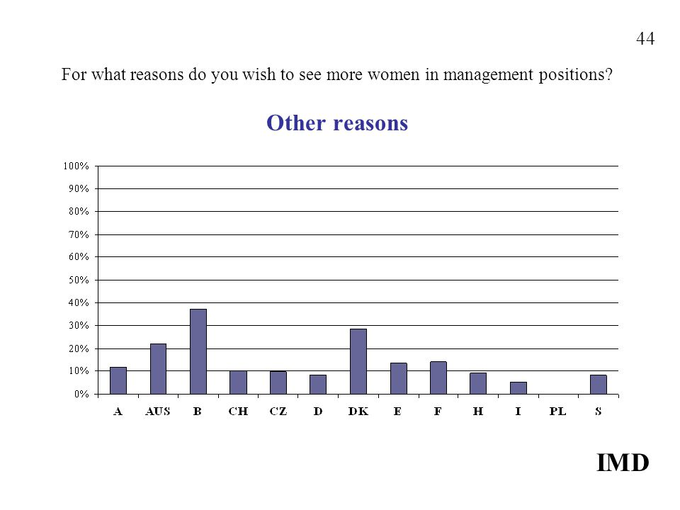 For what reasons do you wish to see more women in management positions? Other reasons IMD 44