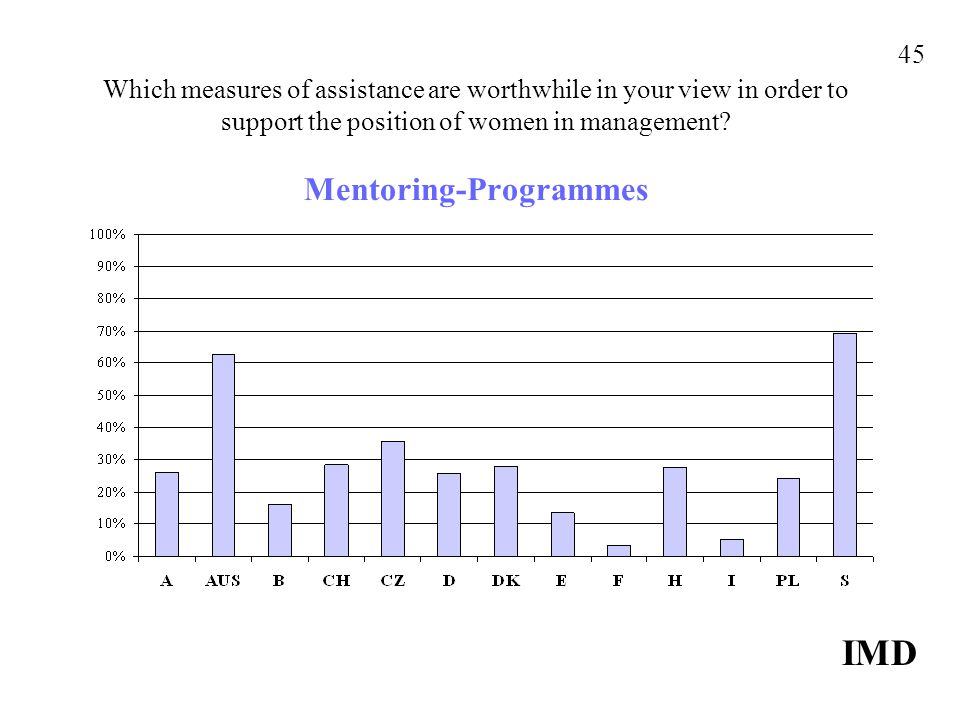 Which measures of assistance are worthwhile in your view in order to support the position of women in management? Mentoring-Programmes IMD 45
