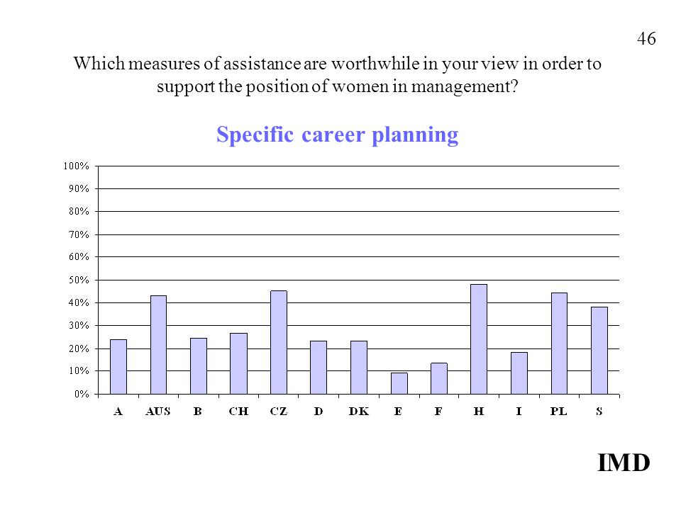 Which measures of assistance are worthwhile in your view in order to support the position of women in management.