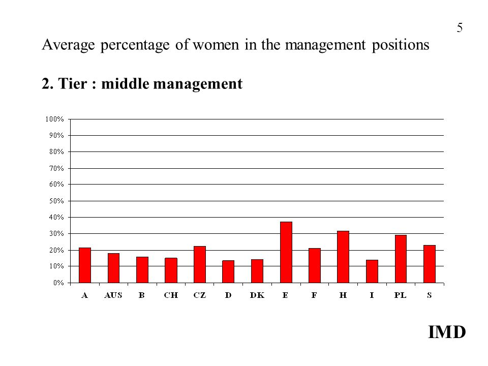 Average percentage of women in the management positions 2. Tier : middle management IMD 5