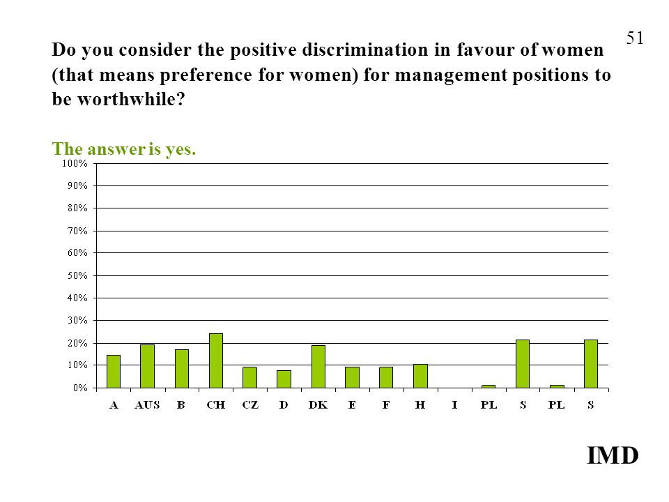 Do you consider the positive discrimination in favour of women (that means preference for women) for management positions to be worthwhile.