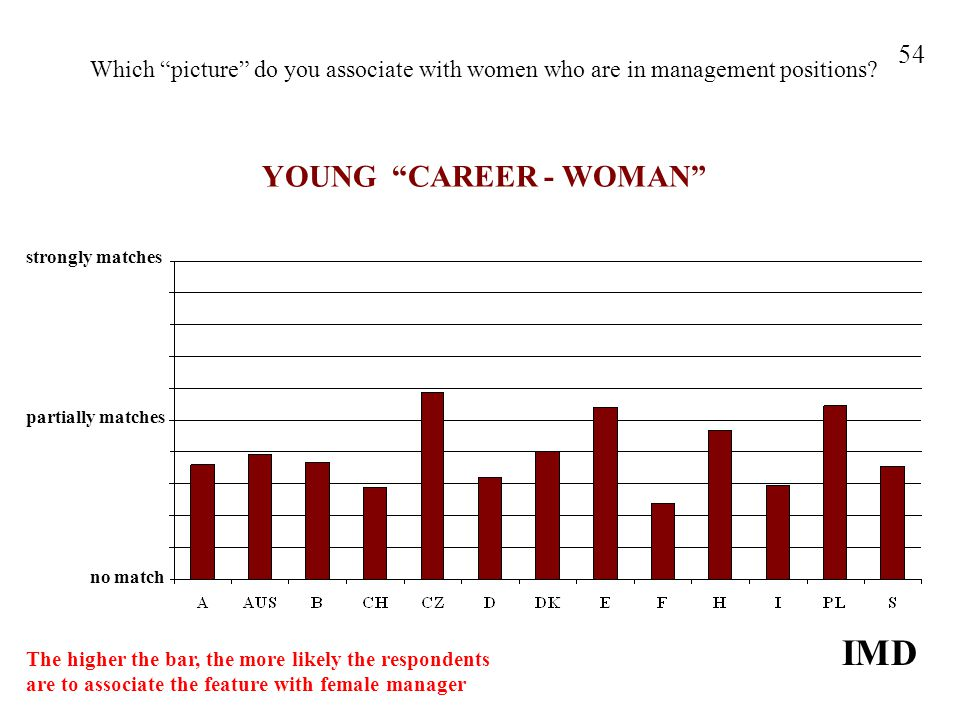 Which picture do you associate with women who are in management positions? YOUNG CAREER - WOMAN IMD 54 strongly matches no match partially matches The