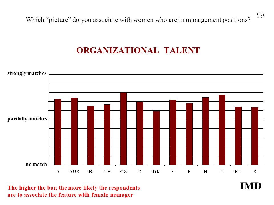 Which picture do you associate with women who are in management positions? ORGANIZATIONAL TALENT IMD 59 strongly matches no match partially matches Th