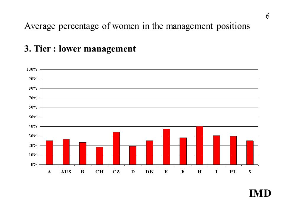 Average percentage of women in the management positions 3. Tier : lower management IMD 6