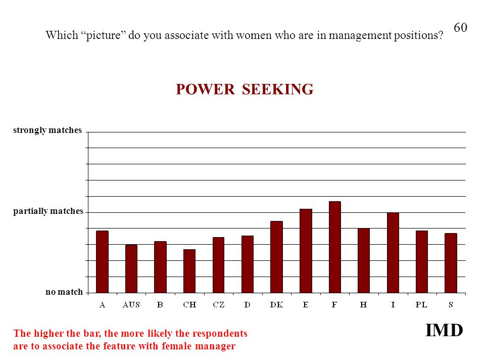 Which picture do you associate with women who are in management positions? POWER SEEKING IMD 60 strongly matches no match partially matches The higher