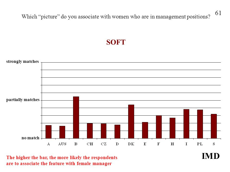 Which picture do you associate with women who are in management positions? SOFT IMD 61 strongly matches no match partially matches The higher the bar,