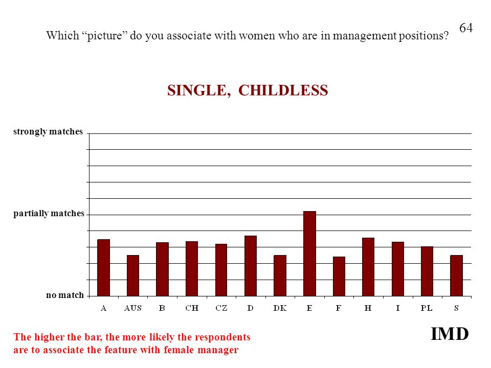 Which picture do you associate with women who are in management positions? SINGLE, CHILDLESS IMD 64 strongly matches no match partially matches The hi
