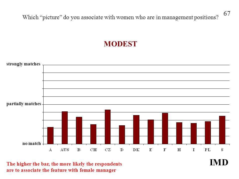 Which picture do you associate with women who are in management positions.