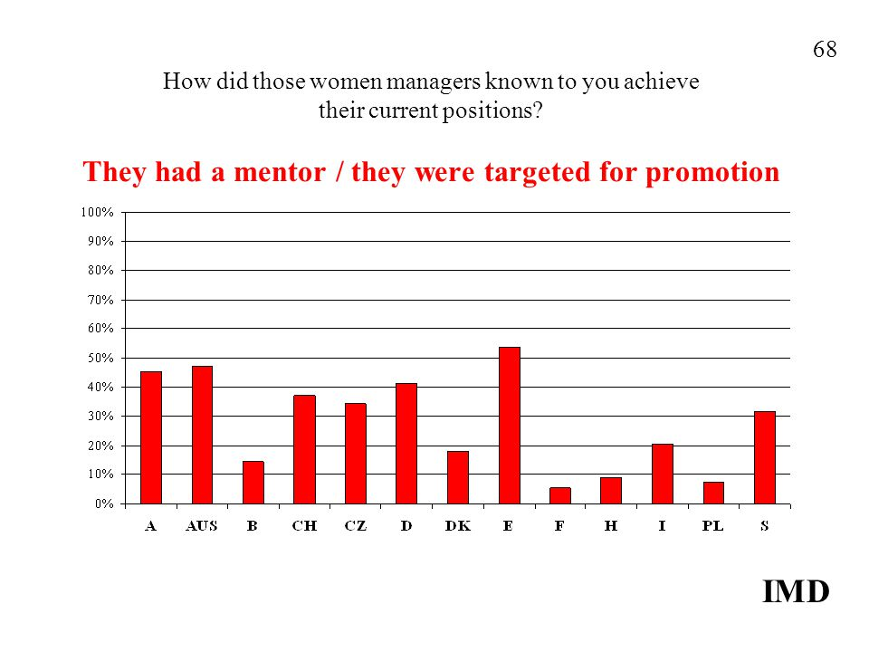 How did those women managers known to you achieve their current positions.