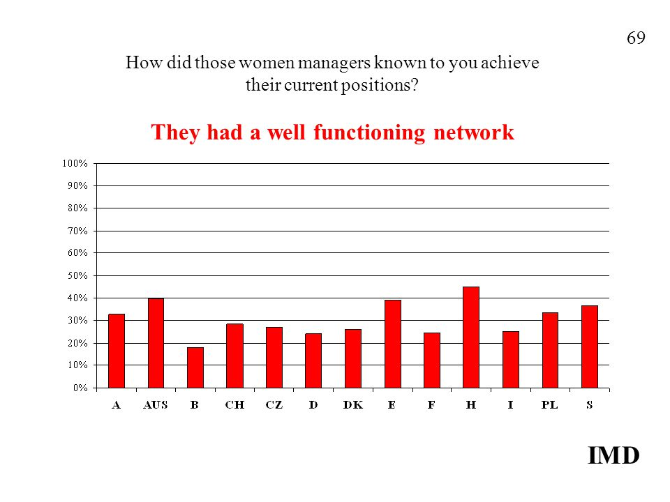 How did those women managers known to you achieve their current positions? They had a well functioning network IMD 69