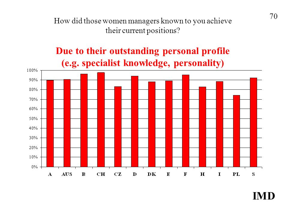 How did those women managers known to you achieve their current positions? Due to their outstanding personal profile (e.g. specialist knowledge, perso