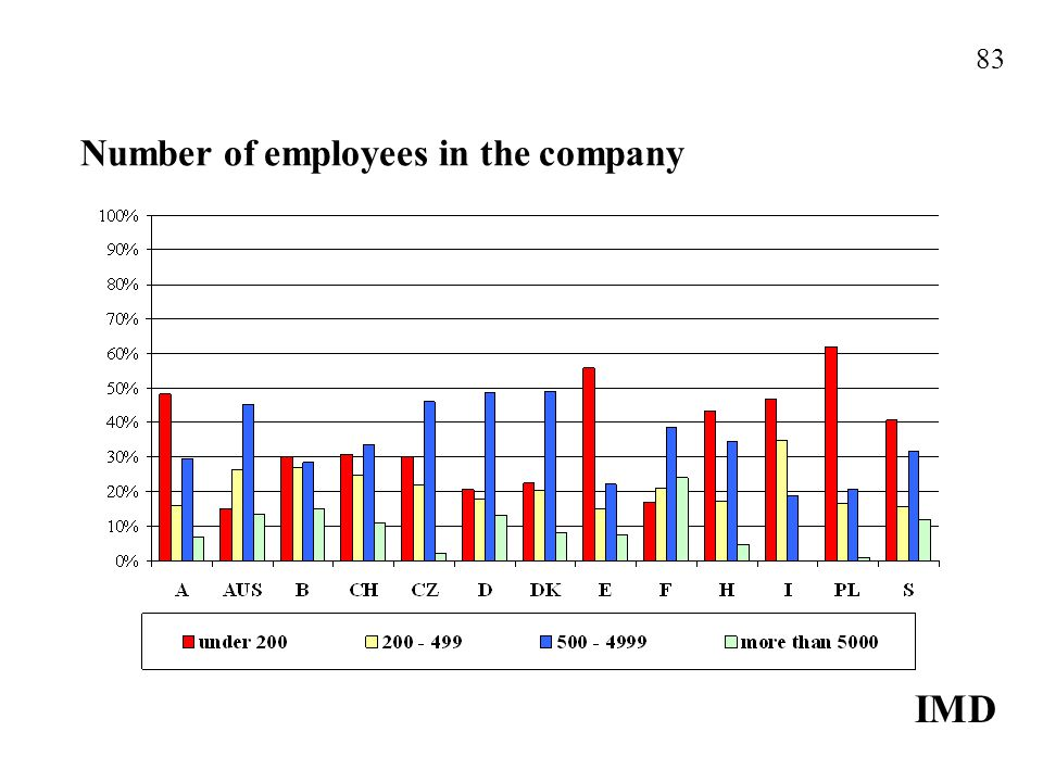 Number of employees in the company IMD 83
