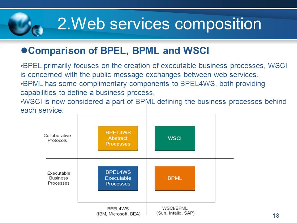 18 2.Web services composition Comparison of BPEL, BPML and WSCI BPEL primarily focuses on the creation of executable business processes, WSCI is concerned with the public message exchanges between web services.