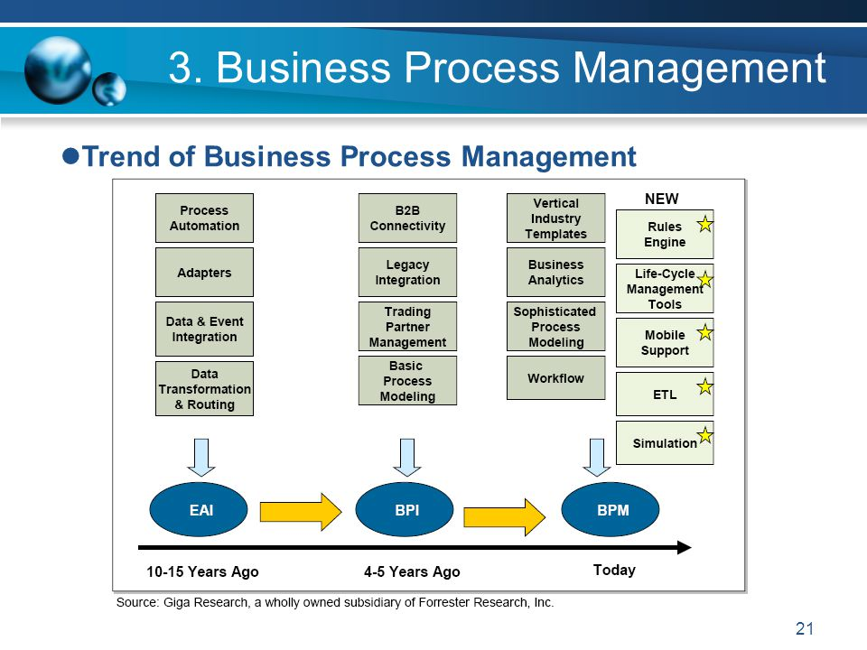 21 3. Business Process Management Trend of Business Process Management