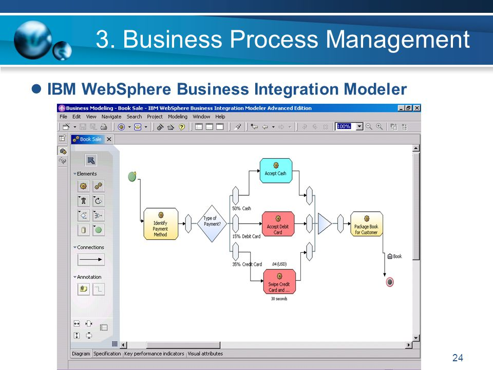 24 3. Business Process Management IBM WebSphere Business Integration Modeler