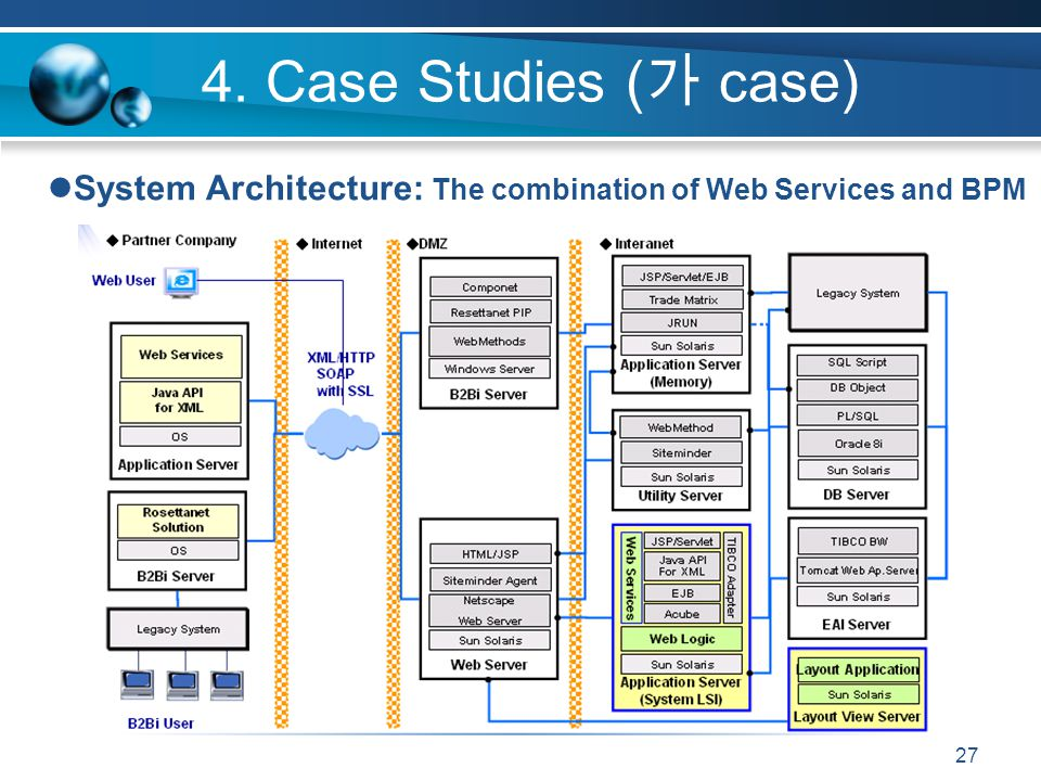 27 4. Case Studies ( case) System Architecture: The combination of Web Services and BPM