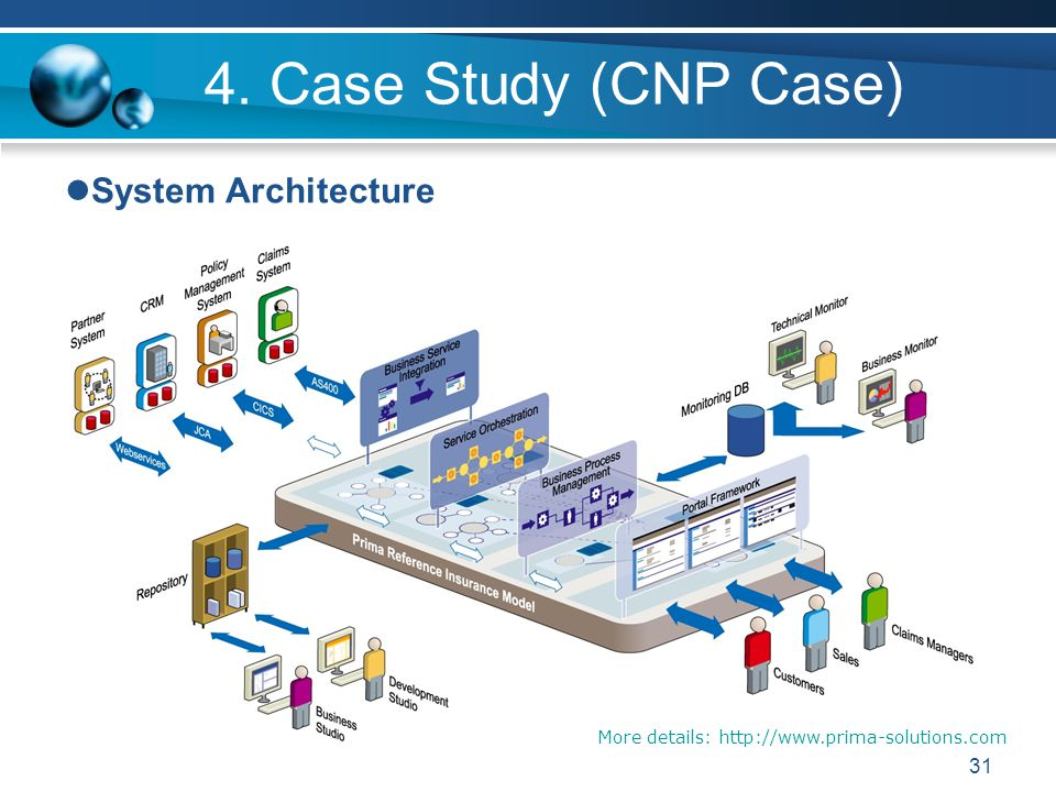 31 4. Case Study (CNP Case) System Architecture More details: http://www.prima-solutions.com