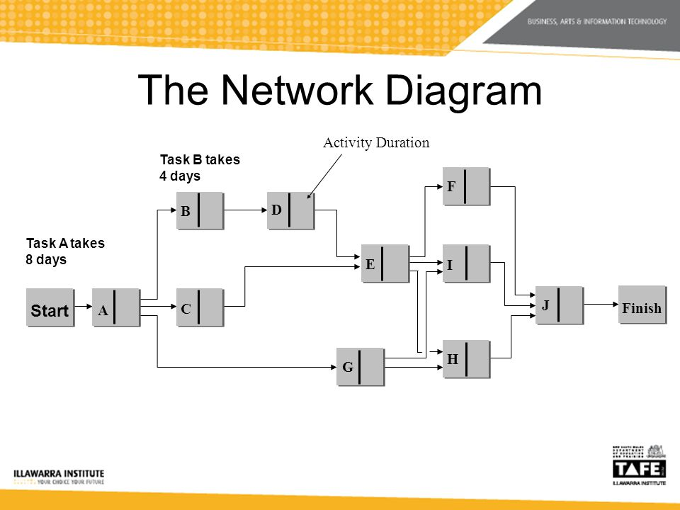 The Network Diagram A B C D E F I H G J Finish Start Activity Duration Task A takes 8 days Task B takes 4 days