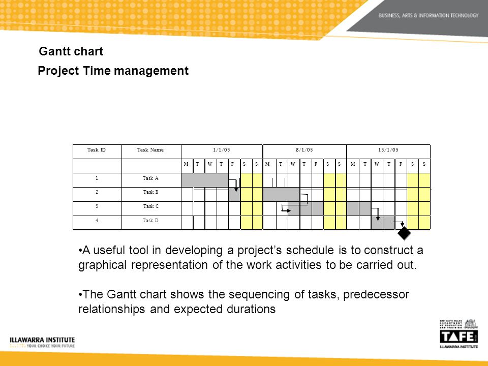 Project Time management Gantt chart Task ID Task Name 1/1/05 8/1/05 15/1/05 M T W T F S S M T W T F S S M T W T F S S 1 Task A A useful tool in developing a projects schedule is to construct a graphical representation of the work activities to be carried out.