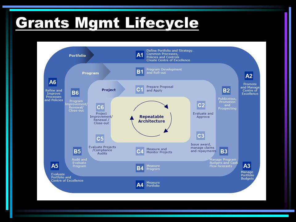 Grants Mgmt Lifecycle