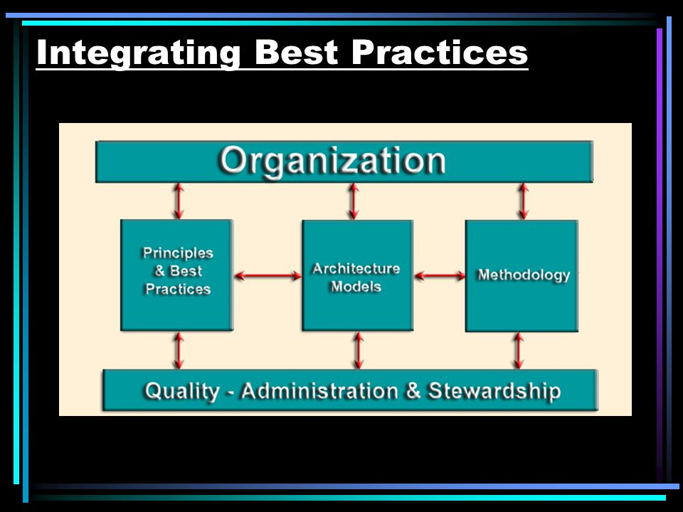 Integrating Best Practices