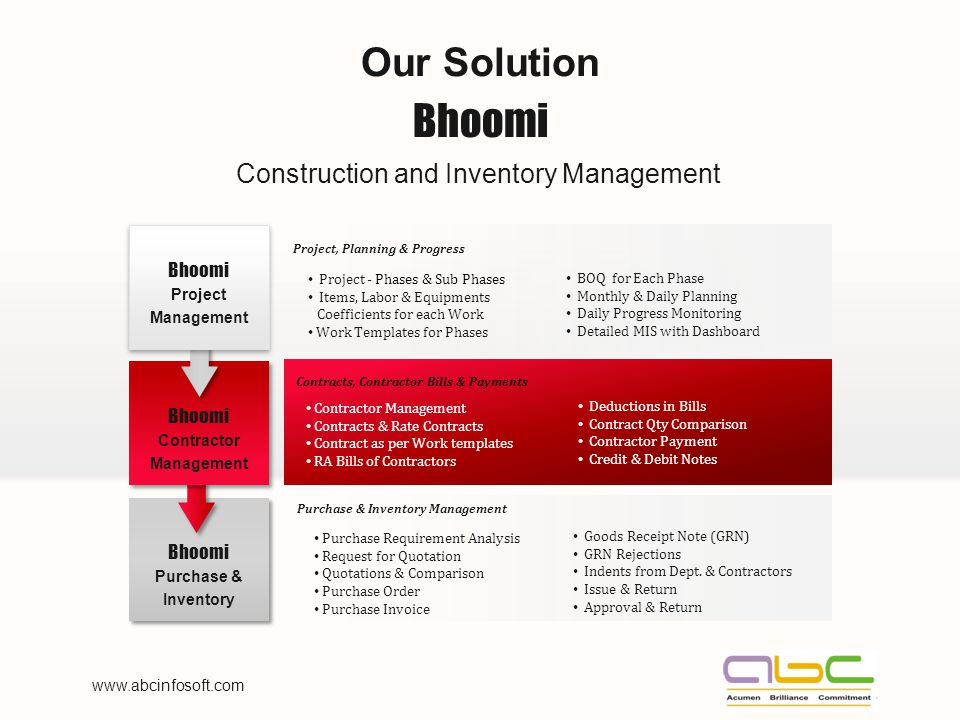www.abcinfosoft.com Your Logo Construction and Inventory Management Our Solution Bhoomi Purchase & Inventory Bhoomi Contractor Management Bhoomi Project Management Project, Planning & Progress BOQ for Each Phase Monthly & Daily Planning Daily Progress Monitoring Detailed MIS with Dashboard Project - Phases & Sub Phases Items, Labor & Equipments Coefficients for each Work Work Templates for Phases Contractor Management Contracts & Rate Contracts Contract as per Work templates RA Bills of Contractors Deductions in Bills Contract Qty Comparison Contractor Payment Credit & Debit Notes Contracts, Contractor Bills & Payments Goods Receipt Note (GRN) GRN Rejections Indents from Dept.