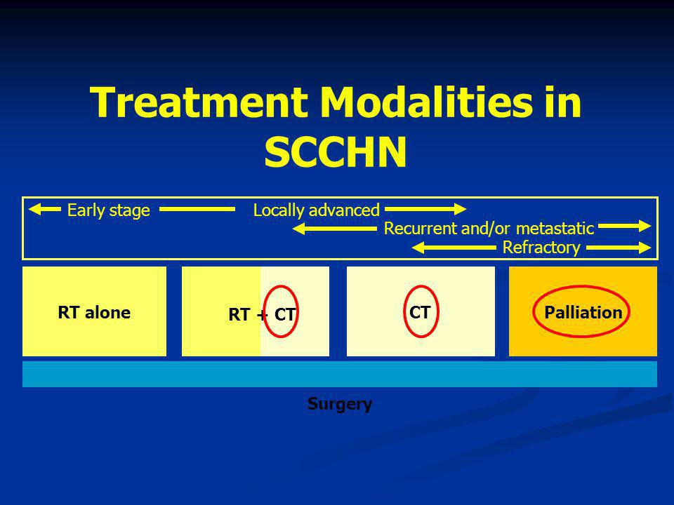 Cetuximab + Rth vs CRT?.Retrospective Analysis at ONE Center.