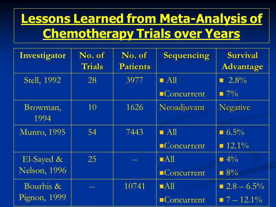 Lessons Learned from Meta-Analysis of Chemotherapy Trials over Years Cancer Care Ontario Practice Guidelines, 2000: 18 Randomized Controlled Trials.